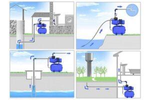 Станции водоснабжения: преимущества и недостатки
